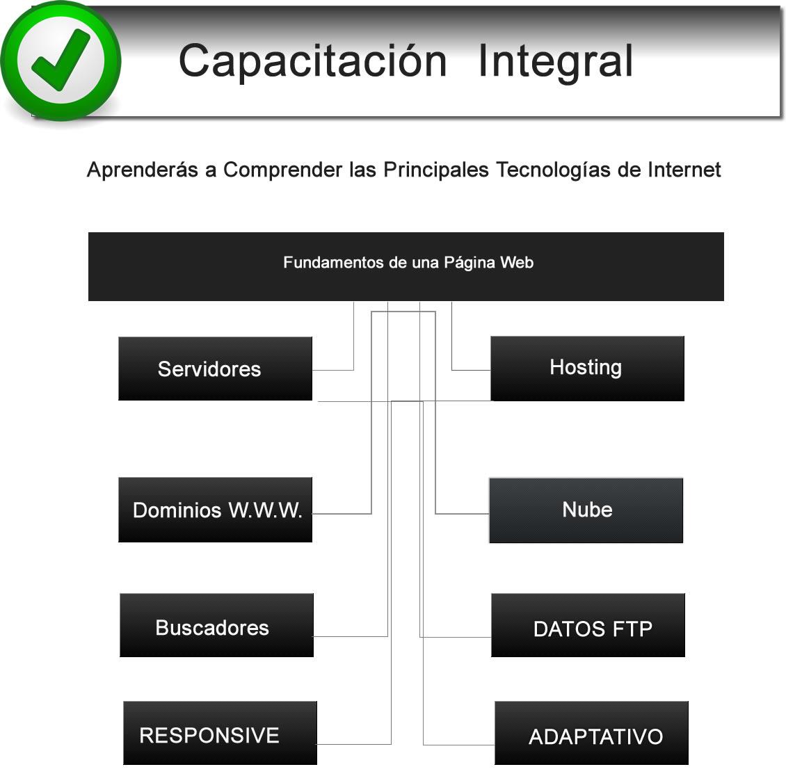 CARRERA DE TECNOLOGIA WEB DIGITAL EN BUENOS AIRES - AREAS DE TRABAJO ...