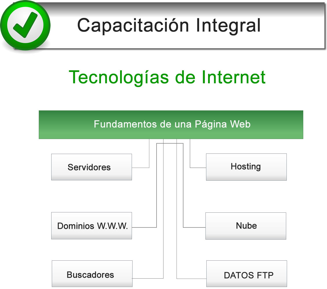 CARRERA CORTA DE PROGRAMACIÓN WEB Y Diseño Web - Carrera de Diseño ...